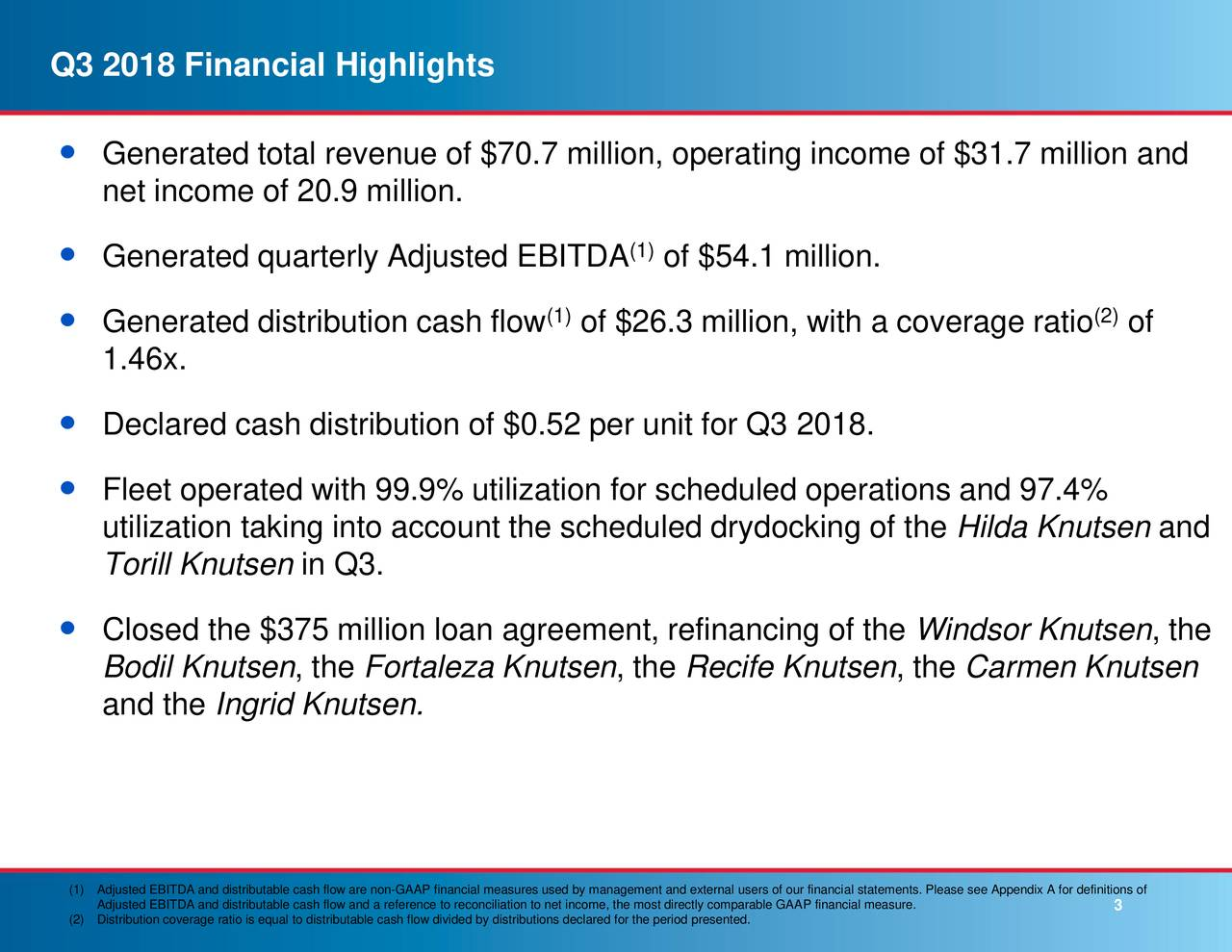  Generated total revenue of $70.7 million, operating income of $31.7 million and net income of 20.9 million. (1)  Generated quarterly Adjusted EBITDA of $54.1 million.  Generated distribution cash flow (1of $26.3 million, with a coverage ratio (2of 1.46x.  Declared cash distribution of $0.52 per unit for Q3 2018.  Fleet operated with 99.9% utilization for scheduled operations and 97.4% utilization taking into account the scheduled drydocking of the Hilda Knutsen and Torill Knutsen in Q3.  Closed the $375 million loan agreement, refinancing of the Windsor Knutsen, the Bodil Knutsen, the Fortaleza Knutsen, the Recife Knutsen, the Carmen Knutsen and the Ingrid Knutsen. (1Adjusted EBITDA and distributable cash flow and a reference to reconciliation to ne3 income, the most directly comparable GAAP financial measure.ease see Appendix A for definitions of (2Distribution coverage ratio is equal to distributable cash flow divided by distributions declared for the period presented.