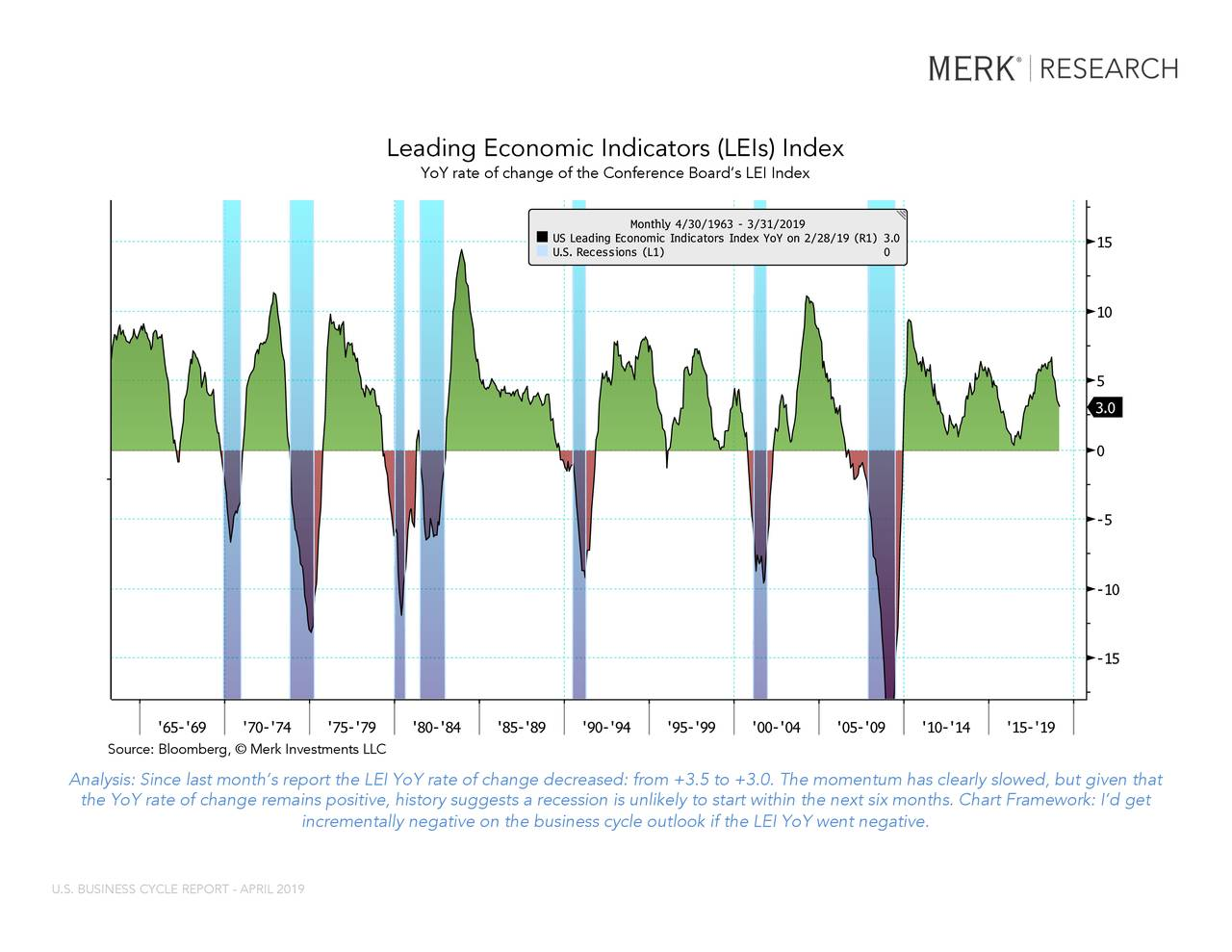 """LEI YOY Index (Conference Board US Leadi... USRINDEX Index (U.S. Recession Indicator... Leading Economic Indicators (LEIs) Index YoY rate of change of the Conference Board's LEI Index Source: Bloomberg,© Merk Investments LLC This report may not be modified or altered in any way. The BLOOMBERG PROFESSIONAL service and BLOOMBERG Data are owned and distributed locally by Bloomberg Finance LP (""""BFLP"""") and its subsidiaries in all jurisdictions other than Argentina, Bermuda, China, India, Japan and Korea (the (""""BFLP do not provide investment advice, and nothing herein shall constitute an offer of financial instruments by BFLP, BLP or their affiliates.upport and service for the Services and distributes the Services either directly or through a non-BFLP subsidiary in the BLP Countries. BFLP, BLP and their affiliates Analysis: Since last month's report the LEI YoY rate of change decreased: from +3.5 to +3.0. The momentum has clearly slowed, but given that the YoY rate of change remains positive, history suggests a recession is unlikely to start within the next six months. Chart Framework: I'd get Bloomberg ® 04/05/2019 14:19:14 3 incrementally negative on the business cycle outlook if the LEI YoY went negative. U.S. BUSINESS CYCLE REPORT - APRIL 2019"""