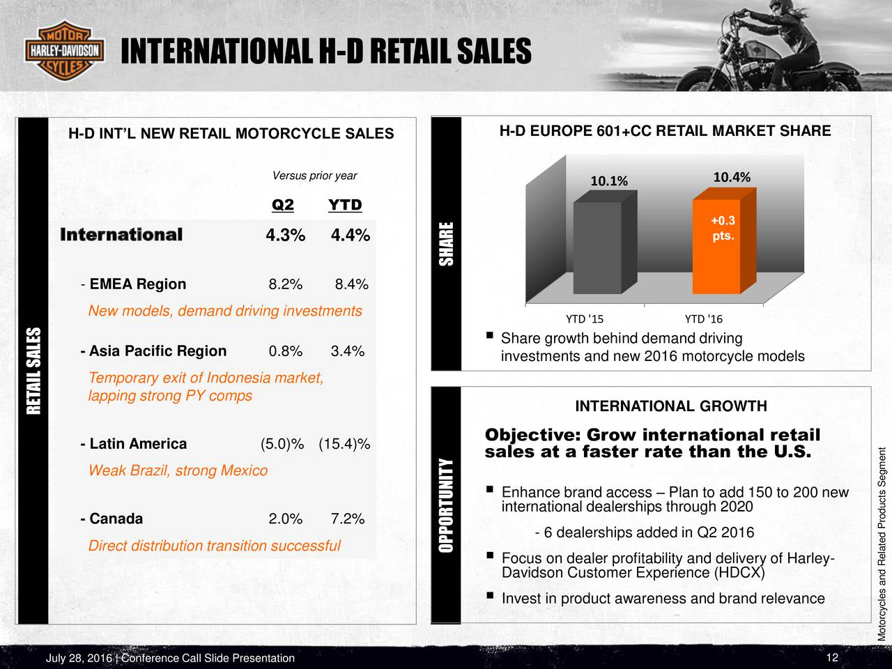 harley davidson europe and asia export strategy Xem video  the white house report came out just before the eu triggered the first phase of retaliation against the us over its metal-import tariffs, approving a 25 percent duty on 28 billion euros ($32 billion) of us products including harley-davidson inc motorcycles and levi strauss & co jeans.
