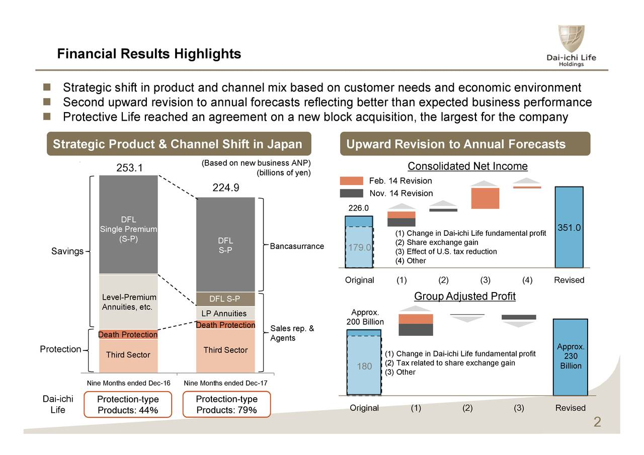 Financial Results Highlights