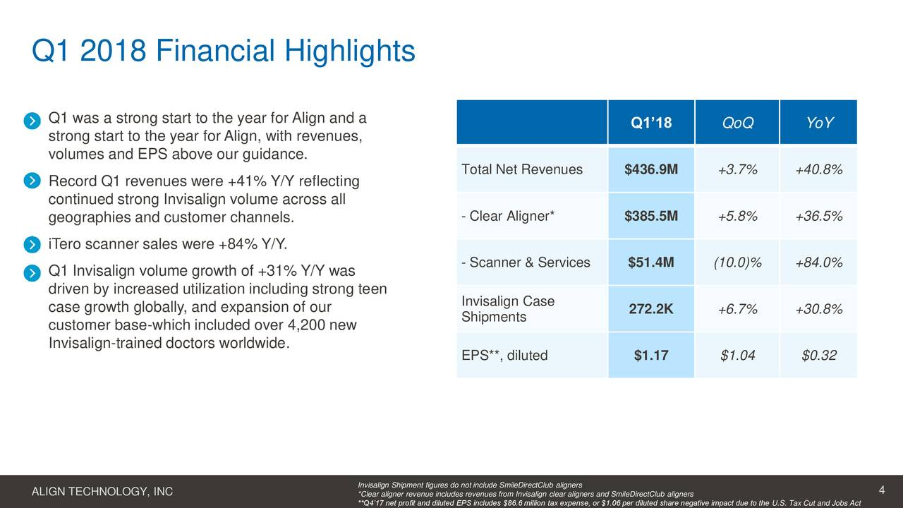 align technology inc case study 9603058 Management's discussion and analysis of financial condition and  annual  orthodontic cases started, approximately 60% or 6 million are.