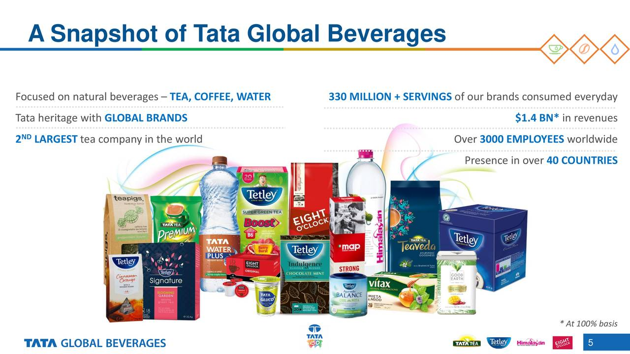 swot of tata global beverages limited Tata global beverages was looking to re-platform the existing tetley and tgb consumer global websites into a new cms to create a user friendly, fast and easily.