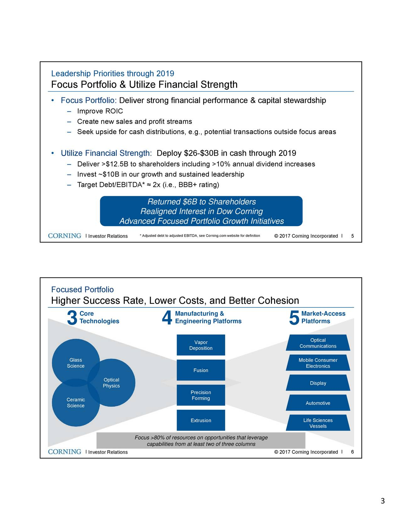 Focus Portfolio & Utilize Financial Strength • Focus Portfolio: Deliver strong financial performance & capital stewardship – Improve ROIC – Create new sales and profit streams – Seek upside for cash distributions, e.g., potential transactions outside focus areas • Utilize Financial Strength: Deploy $26-$30B in cash through 2019 – Deliver >$12.5B to shareholders including >10% annual dividend increases – Invest ~$10B in our growth and sustained leadership – Target Debt/EBITDA* ≈ 2x (i.e., BBB+ rating) Returned $6B to Shareholders Realigned Interest in Dow Corning Advanced Focused Portfolio Growth Initiatives . Investor Relations Adjusted debt to adjusted EBITDA, see Corni© 2017 Corning Incorporatedo. Focused Portfolio Higher Success Rate, Lower Costs, and Better Cohesion Core Manufacturing & Market-Access 3 Technologies 4 Engineering Platforms 5 Platforms Vapor Optical Deposition Communications Glass Mobile Consumer Science Electronics Fusion Optical Physics Display Precision Forming Ceramic Automotive Science Extrusion Life Sciences Vessels Focus >80% of resources on opportunities that leverage capabilities from at least two of three columns . Investor Relations © 2017 Corning Incorporated . . 3