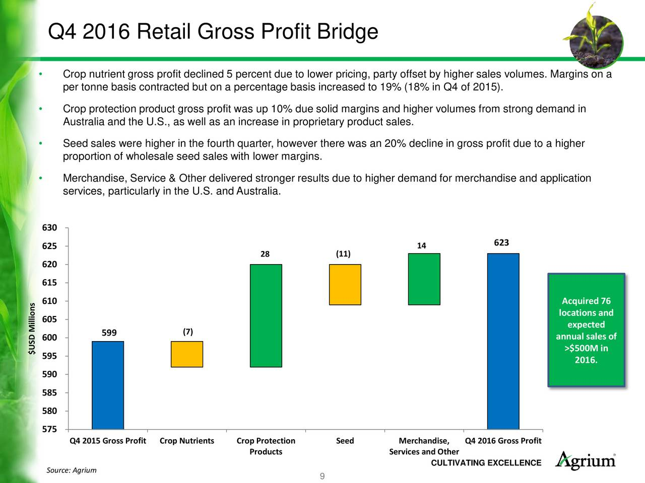 retailing and gross margin percentage