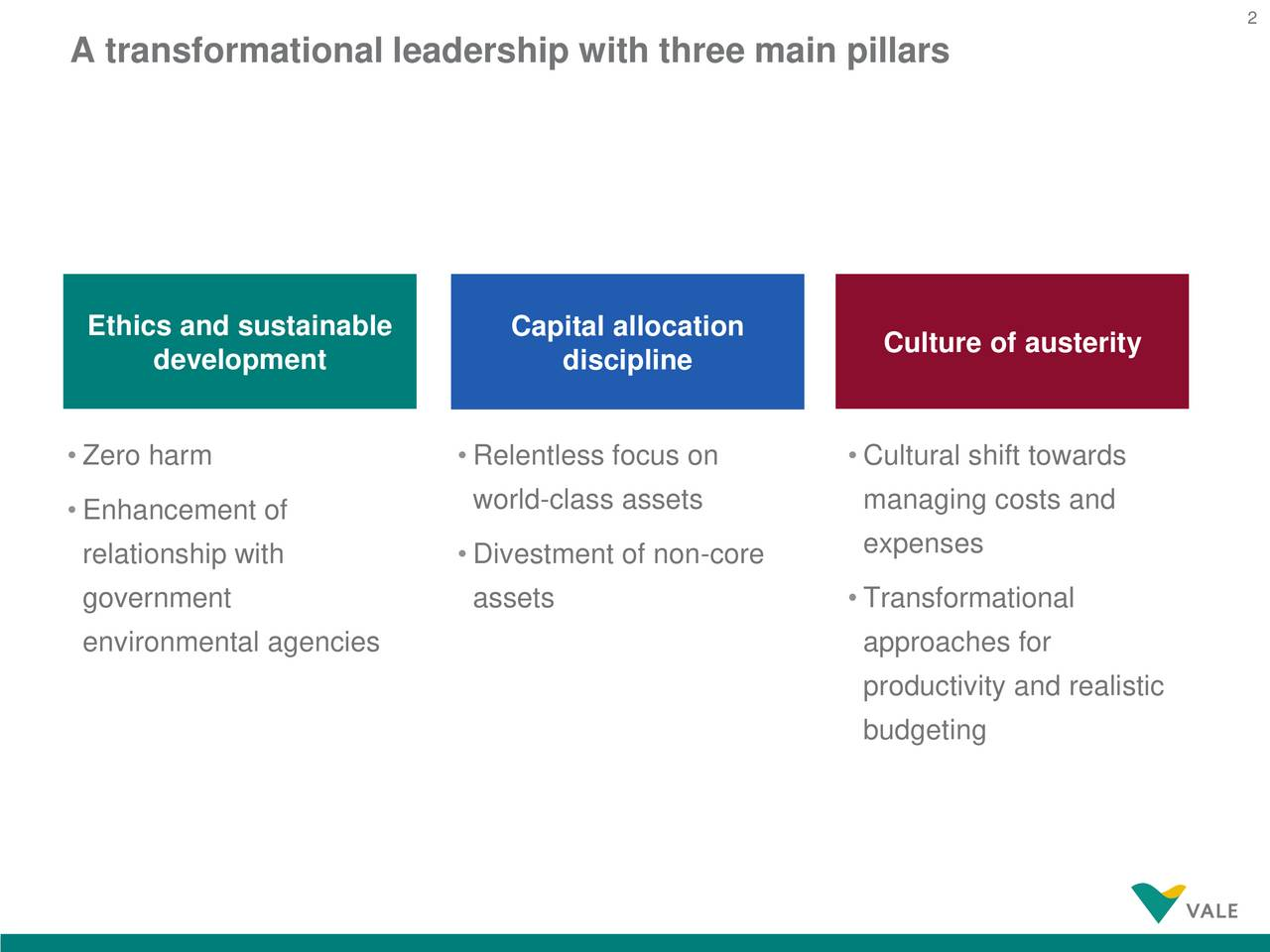 A transformational leadership with three main pillars Ethics and sustainable Capital allocation Culture of austerity development discipline Zero harm  Relentless focus on  Cultural shift towards world-class assets managing costs and Enhancement of relationship with  Divestment of non-core expenses government assets  Transformational environmental agencies approaches for productivity and realistic budgeting