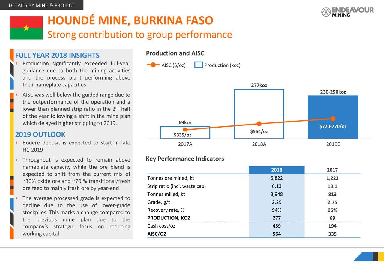 Endeavour Mining Corporation 2018 Q4