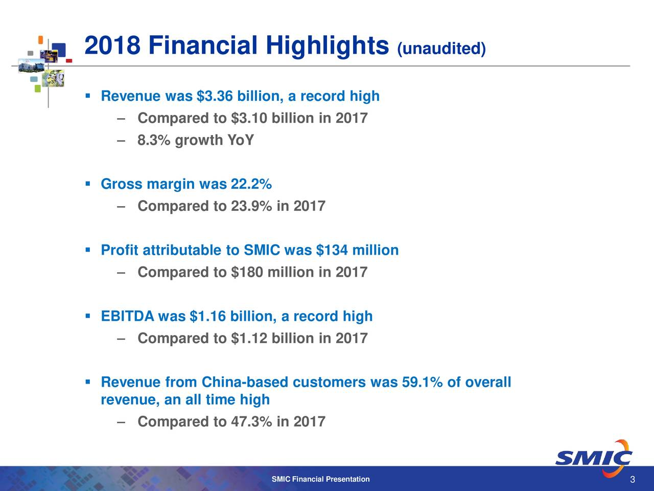  Revenue was $3.36 billion, a record high – Compared to $3.10 billion in 2017 – 8.3% growth YoY  Gross margin was 22.2% – Compared to 23.9% in 2017  Profit attributable to SMIC was $134 million – Compared to $180 million in 2017  EBITDA was $1.16 billion, a record high – Compared to $1.12 billion in 2017  Revenue from China-based customers was 59.1% of overall revenue, an all time high – Compared to 47.3% in 2017 SMIC Financial Presentation 3