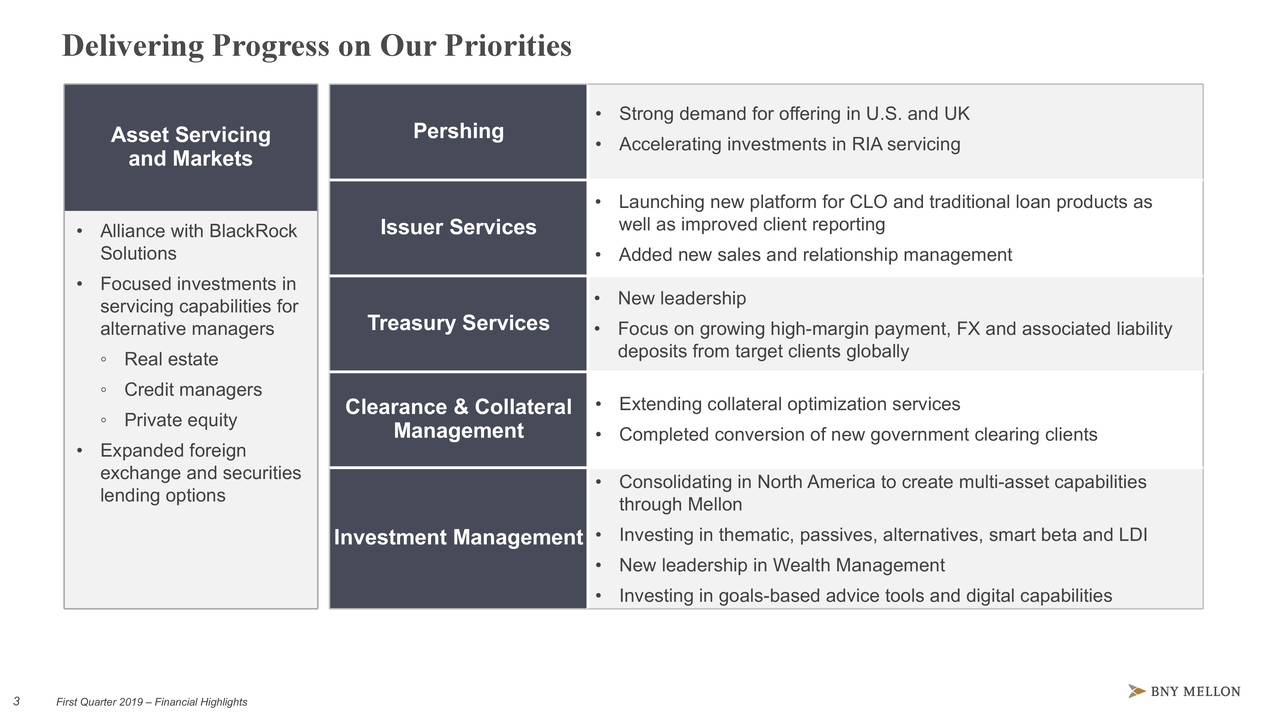 • Strong demand for offering in U.S. and UK Asset Servicing Pershing • Accelerating investments in RIA servicing and Markets • Launching new platform for CLO and traditional loan products as • Alliance with BlackRock Issuer Services well as improved client reporting Solutions • Added new sales and relationship management • Focused investments in servicing capabilities for • New leadership Treasury Services alternative managers • Focus on growing high-margin payment, FX and associated liability ◦ Real estate deposits from target clients globally ◦ Credit managers ◦ Private equity Clearance & Collateral • Extending collateral optimization services Management • Completed conversion of new government clearing clients • Expanded foreign exchange and securities lending options • Consolidating in North America to create multi-asset capabilities through Mellon Investment Management • Investing in thematic, passives, alternatives, smart beta and LDI • New leadership in Wealth Management • Investing in goals-based advice tools and digital capabilities 33 First Quarter 2019 – Financial Highlights