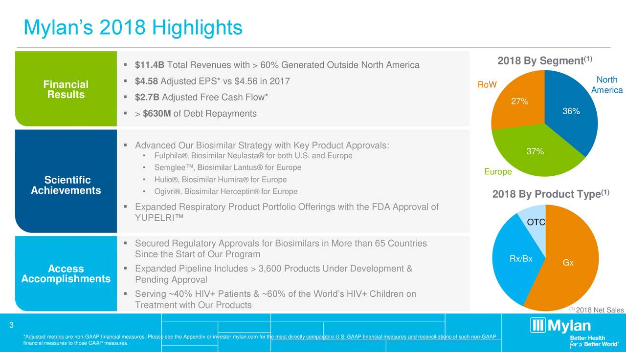 (1) ▪ $11.4B Total Revenues with > 60% Generated Outside North America 2018 By Segment ▪ $4.58 Adjusted EPS* vs $4.56 in 2017 RoW North Financial America Results ▪ $2.7B Adjusted Free Cash Flow* 27% ▪ > $630M of Debt Repayments 36% ▪ Advanced Our Biosimilar Strategy with Key Product Approvals: 37% • Fulphil®,Biosimilar Neulasta® for both U.S. and Europe • Semglee™, Biosimilar Lantus® for Europe Europe Scientific • Huli®, Biosimilar Hum®rfor Europe Achievements • Ogivr®, Biosimilar Herc®pfor Europe (1) 2018 By Product Type ▪ Expanded Respiratory Product Portfolio Offerings with the FDA Approval of YUPELRI™ OTC ▪ Secured Regulatory Approvals for Biosimilars in More than 65 Countries Since the Start of Our Program Rx/Bx Access ▪ Expanded Pipeline Includes > 3,600 Products Under Development & Gx Accomplishments Pending Approval ▪ Serving ~40% HIV+ Patients & ~60% of the World's HIV+ Children on Treatment with Our Products (12018 Net Sales 3 *Adjusted metrics are non-GAAP financial measures. Please see the Appendix or investor.mylan.com for the most directly comparable U.S. GAAP financial measures and reconciliations of such non-GAAP financial measures to those GAAP measures.