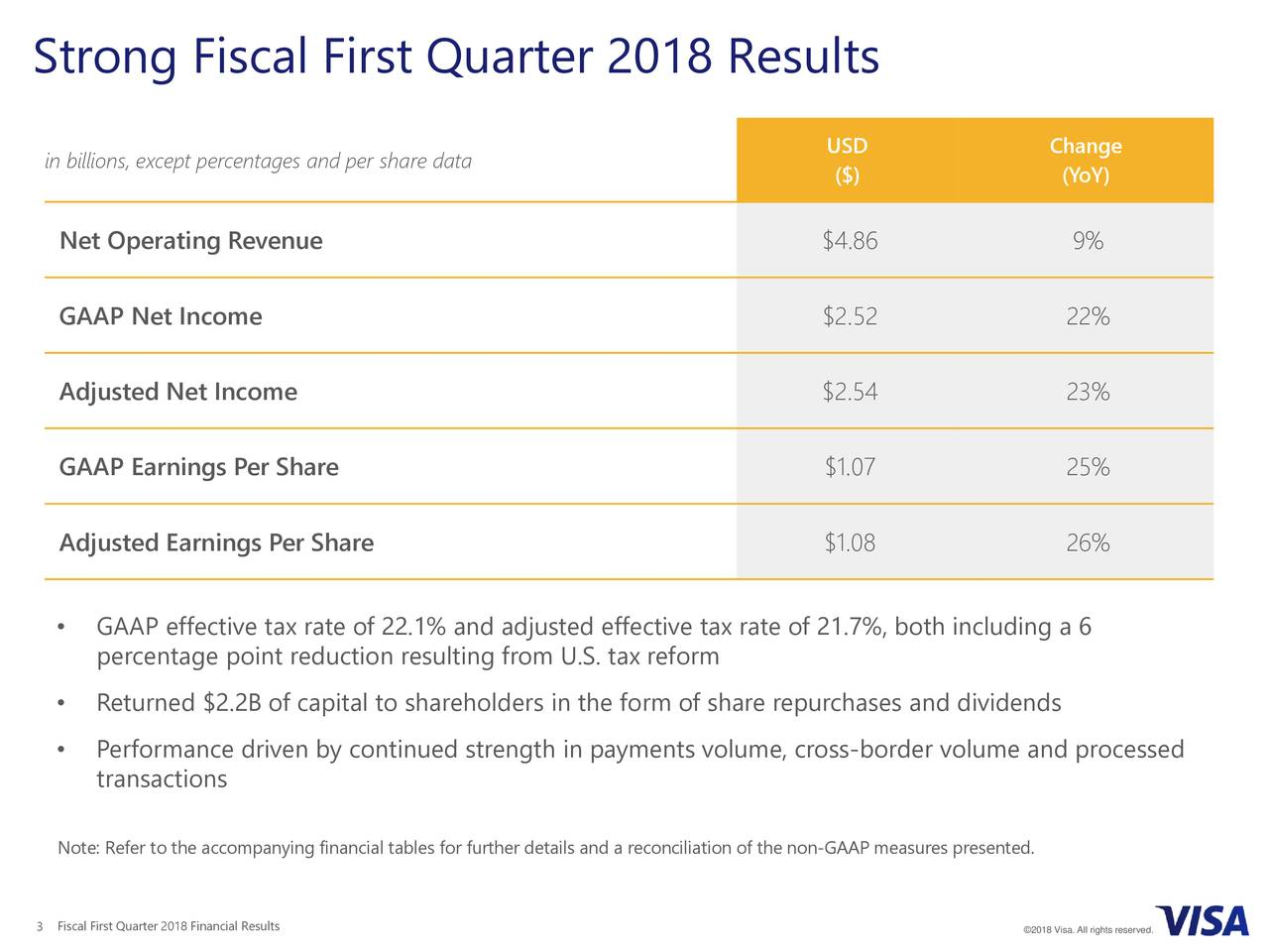 in billions, except percentages and per share data USD Change ($) (YoY) Net Operating Revenue $4.86 9% GAAP Net Income $2.52 22% Adjusted Net Income $2.54 23% GAAP Earnings Per Share $1.07 25% Adjusted Earnings Per Share $1.08 26% • GAAP effective tax rate of 22.1% and adjusted effective tax rate of 21.7%, both including a 6 percentage point reduction resulting from U.S. tax reform • Returned $2.2B of capital to shareholders in the form of share repurchases and dividends • Performance driven by continued strength in payments volume, cross-border volume and processed transactions Note: Refer to the accompanying financial tables for further details and a reconciliation of the non-GAAP measures presented. 3 Fiscal First Quarter 2018 Financial Results ©2018 Visa. All rights reserved.