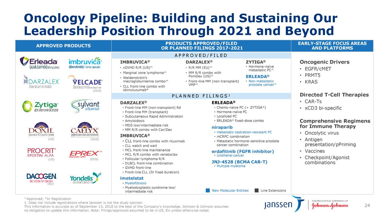 Pharmaceutical Business Review - Johnson & Johnson (NYSE ...