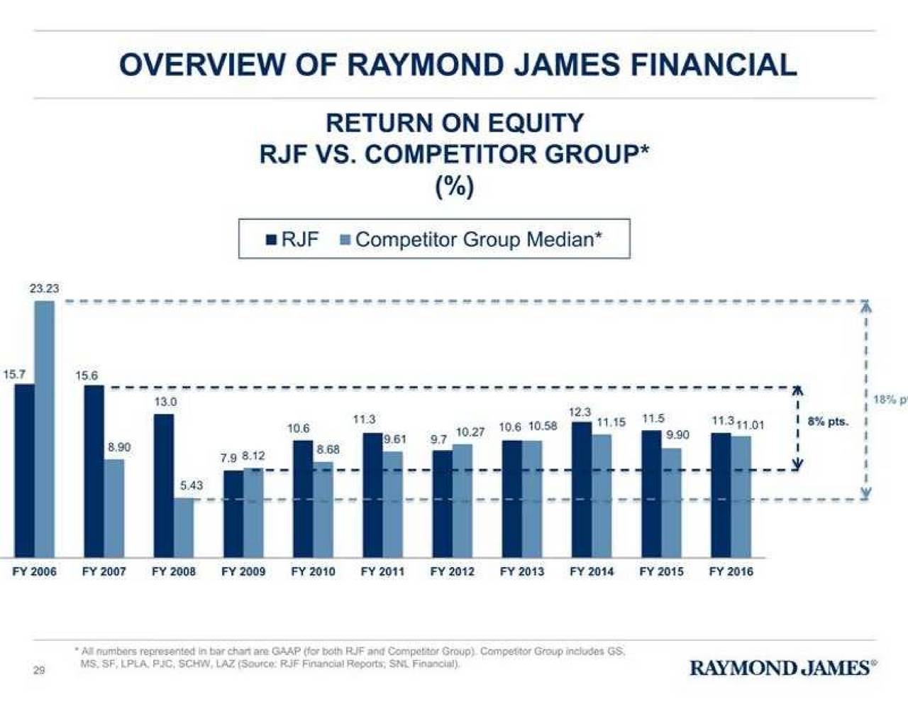 financial analysis raymond 1 ngày trước raymond james financial inc (nyse:rjf) : rjf: how to make moving averages and technical analysis work.
