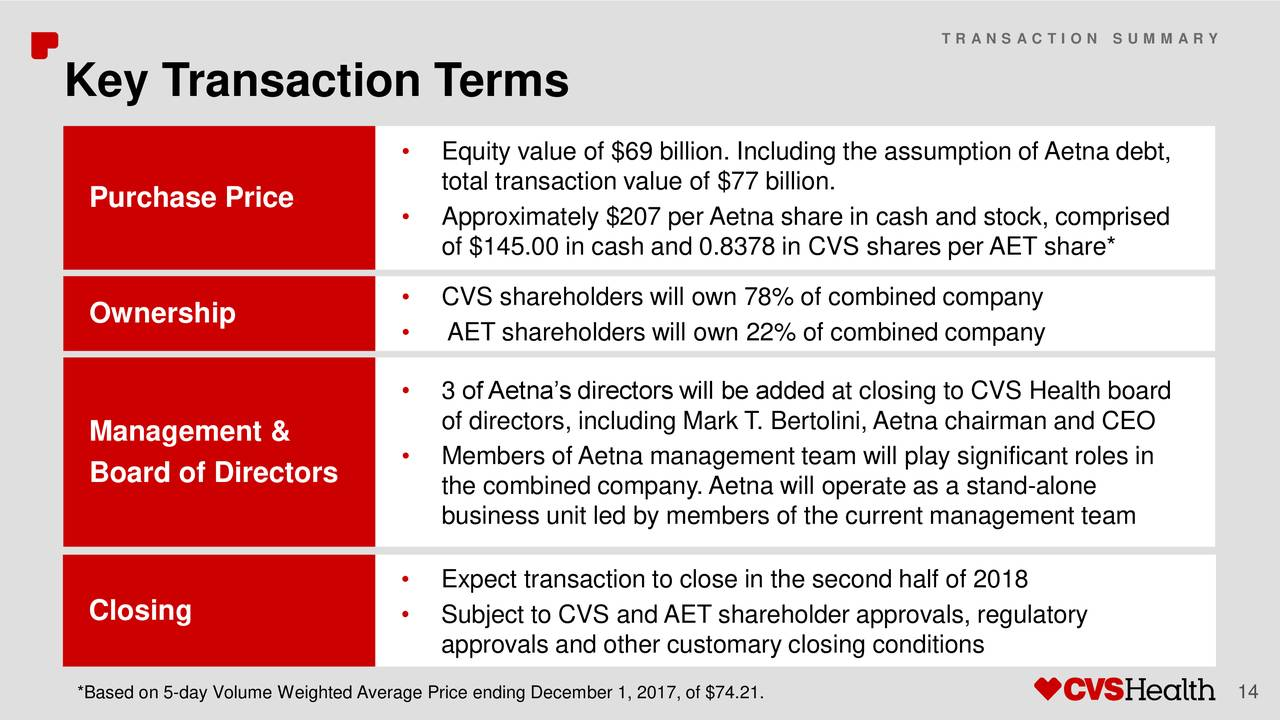 Aetna (AET) To Be Acquired By CVS Health (CVS) - Slideshow
