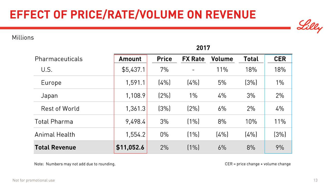 an analysis of the management earnings of eli lilly and company Eli lilly and company is engaged  june 23 diabetes drugmaker novo nordisk presented a post-hoc analysis of the sustain 7 trial comparing  earnings vs.