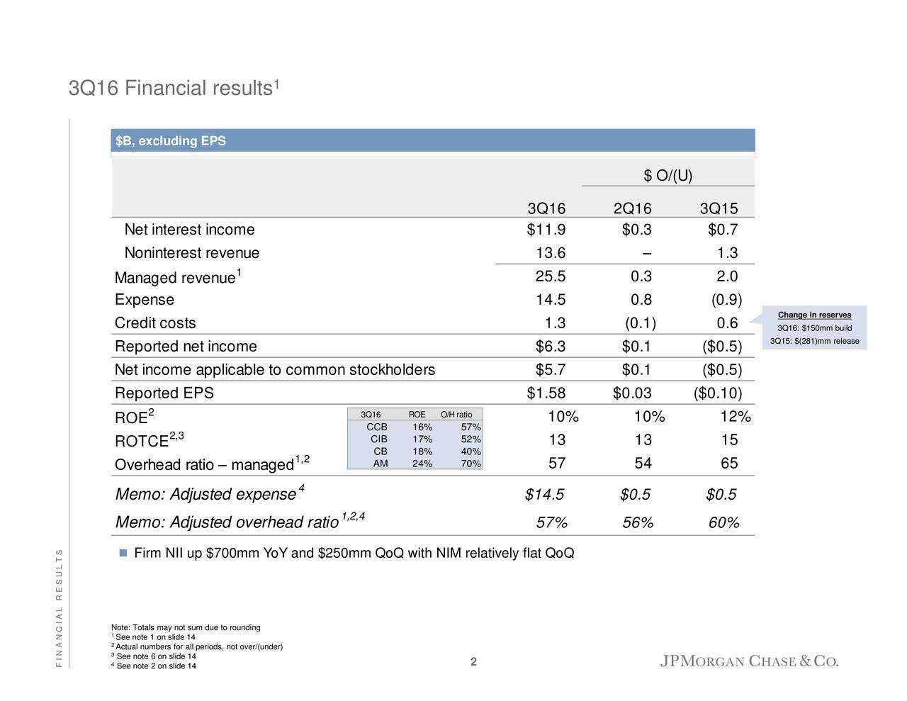Jpm q3 earnings frr forex thane