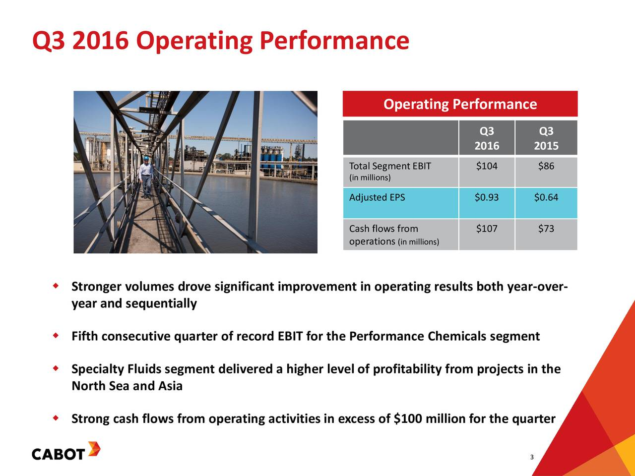 Operating Performance Q3 Q3 2016 2015 Total Segment EBIT $104 $86 (in millions) Adjusted EPS $0.93 $0.64 Cash flows from $107 $73 operation(in millions) Stronger volumes drove significant improvement in operating results both year-over- year and sequentially Fifth consecutive quarter of record EBIT for the Performance Chemicals segment Specialty Fluids segment delivered a higher level of profitability from projects in the North Sea and Asia Strong cash flows from operating activities in excess of $100 million for the quarter 3
