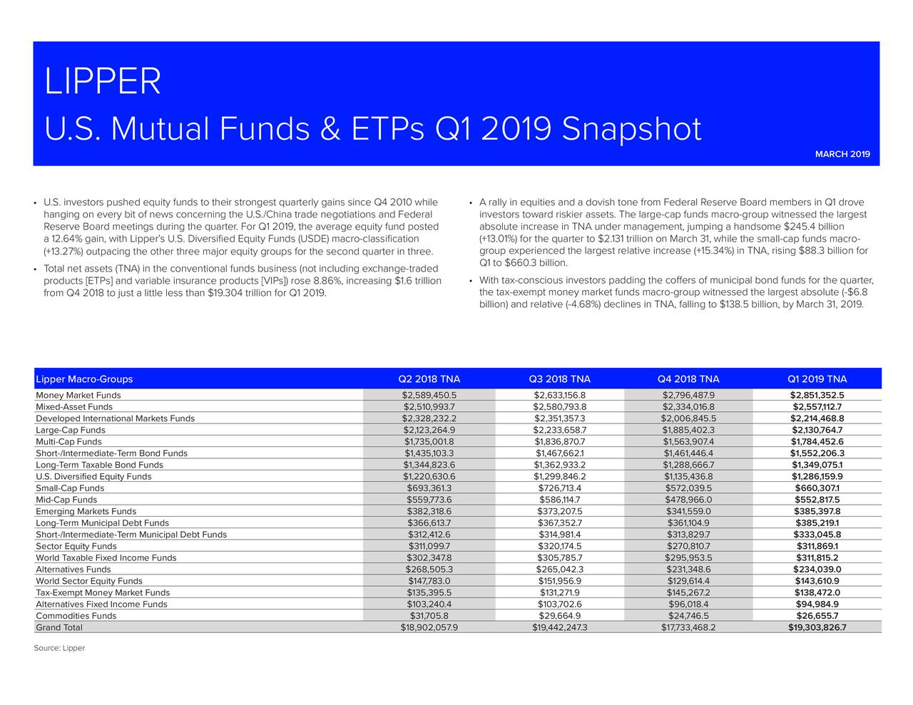U.S. Mutual Funds & ETPs Q1 2019 Snapshot MARCH 2019 • U.S. investors pushed equity funds to their strongest quarterly gains since Q4 2010 while • A rally in equities and a dovish tone from Federal Reserve Board members in Q1 drove hanging on every bit of news concerning the U.S./China trade negotiations and Federal investors toward riskier assets. The large-cap funds macro-group witnessed the largest Reserve Board meetings during the quarter. For Q1 2019, the average equity fund posted absolute increase in TNA under management, jumping a handsome $245.4 billion a 12.64% gain, with Lipper's U.S. Diversified Equity Funds (USDE) macro-classification (+13.01%) for the quarter to $2.131 trillion on March 31, while the small-cap funds macro- (+13.27%) outpacing the other three major equity groups for the second quarter in three. group experienced the largest relative increase (+15.34%) in TNA, rising $88.3 billion for Q1 to $660.3 billion. • Total net assets (TNA) in the conventional funds business (not including exchange-traded products [ETPs] and variable insurance products [VIPs]) rose 8.86%, increasing $1.6 trillion • With tax-conscious investors padding the coffers of municipal bond funds for the quarter, from Q4 2018 to just a little less than $19.304 trillion for Q1 2019. the tax-exempt money market funds macro-group witnessed the largest absolute (-$6.8 billion) and relative (-4.68%) declines in TNA, falling to $138.5 bil▯lion, by March 31, 2019. Lipper Macro-Groups Q2 2018 TNA Q3 2018 TNA Q4 2018 TNA Q1 2019 TNA Money Market Funds $2,589,450.5 $2,633,156.8 $2,796,487.9 $2,851,352.5 Mixed-Asset Funds $2,510,993.7 $2,580,793.8 $2,334,016.8 $2,557,112.7 Developed International Markets Funds $2,328,232.2 $2,351,357.3 $2,006,845.5 $2,214,468.8 Large-Cap Funds $2,123,264.9 $2,233,658.7 $1,885,402.3 $2,130,764.7 Multi-Cap Funds $1,735,001.8 $1,836,870.7 $1,563,907.4 $1,784,452.6 Short-/Intermediate-Term Bond Funds $1,435,103.3 $1,467,662.1 $1,461,446.4 $1,552,206.3 Lon