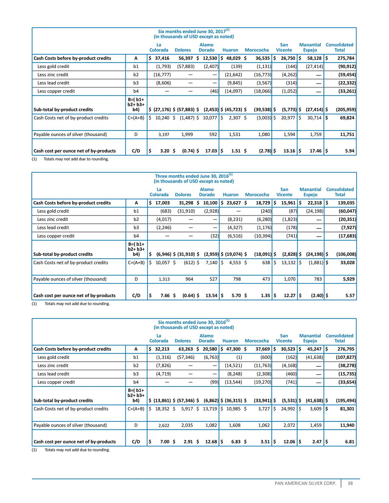 copper pipe fittings pan american silver corp 2017 q2 results earnings 10985