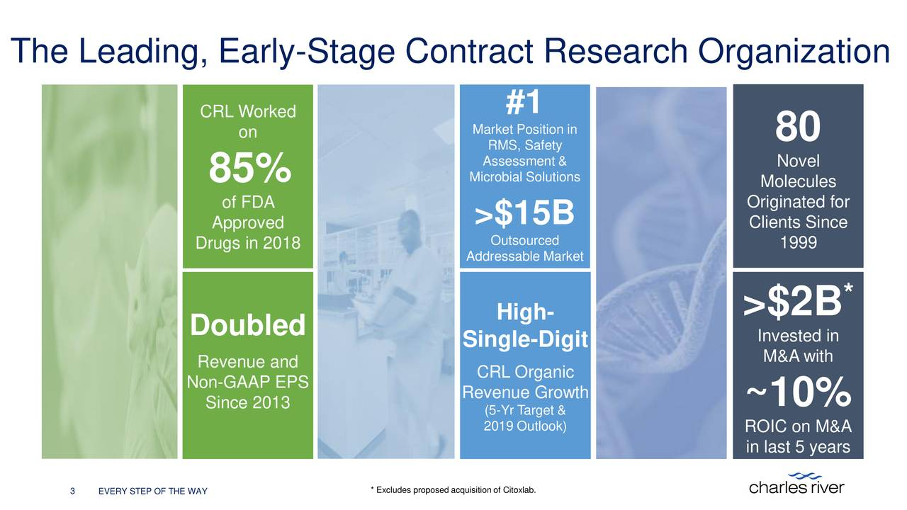 CRL Worked #1 on MaRMS, Safetyon in 80 Assessment & Novel 85% Microbial Solutions Molecules of FDA Originated for Approved >$15B Clients Since Drugs in 2018 Outsourced 1999 Addressable Market >$2B * Doubled High- Single-Digit Invested in Revenue and M&A with Non-GAAP EPS CRL Organic Since 2013 Rev(5-Yr Target & ~10% 2019 Outlook) ROIC on M&A in last 5 years 3 EVERY STEP OF THE WAY * Excludes proposed acquisition of Citoxlab.