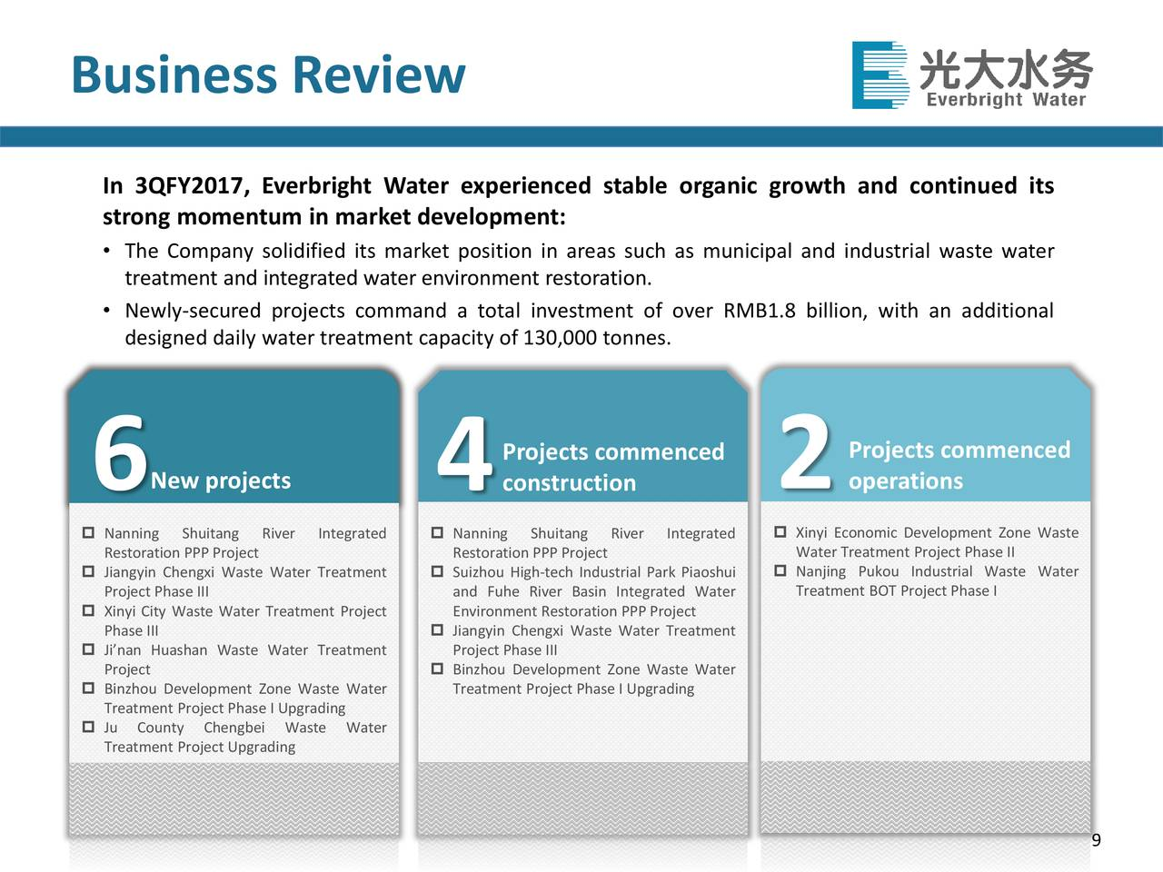 China everbright water limited ipo