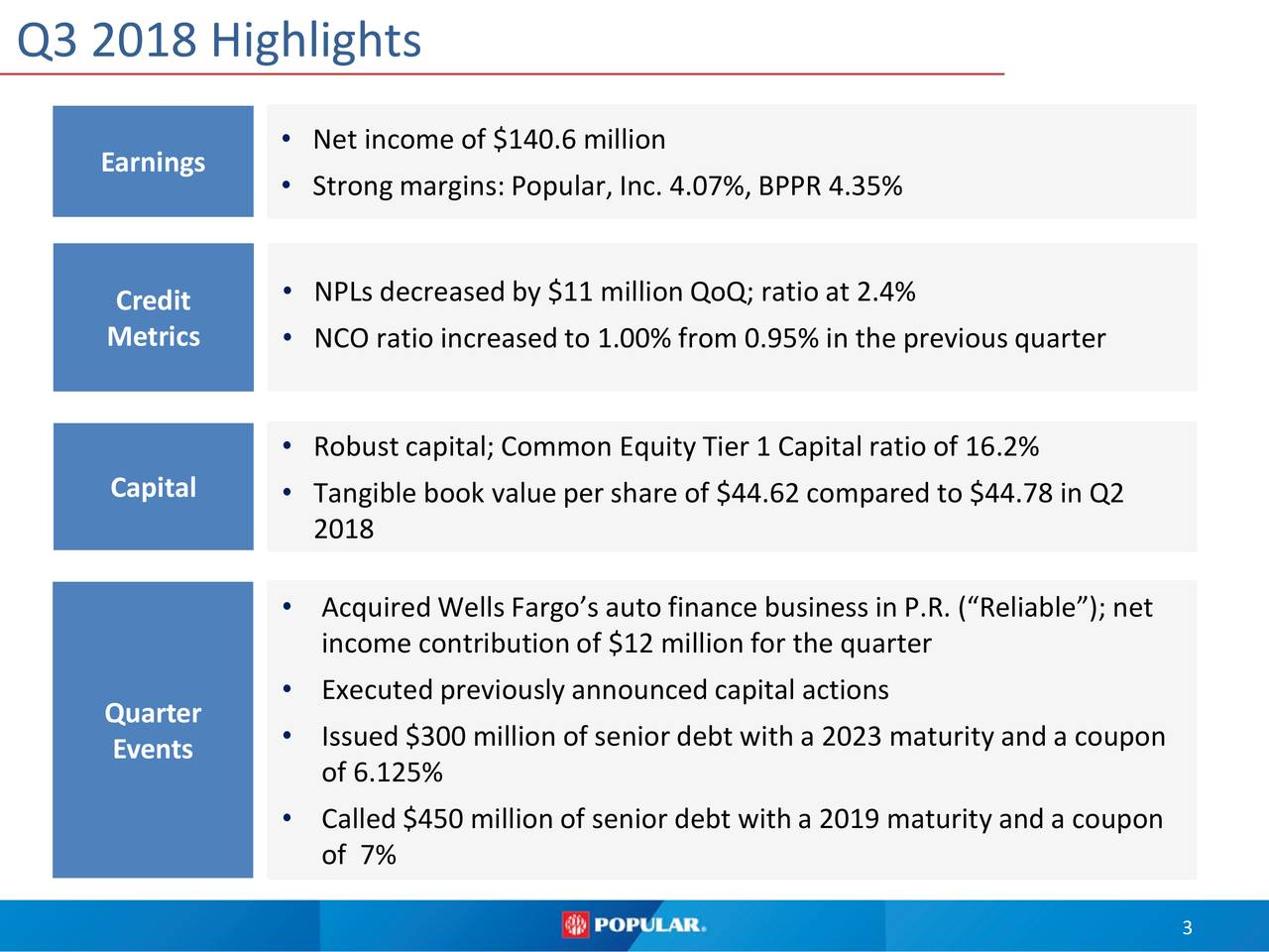 "• Net income of $140.6 million Earnings • Strong margins:Popular, Inc. 4.07%, BPPR 4.35% Credit • NPLs decreased by $11 million QoQ; ratio at 2.4% Metrics • NCO ratio increased to 1.00% from 0.95% in the previous quarter • Robust capital; Common Equity Tier 1 Capital ratio of 16.2% Capital • Tangible book value per share of $44.62 compared to $44.78 in Q2 2018 • Acquired Wells Fargo's auto finance business in P.R. (""Reliable""); net income contribution of $12 million for the quarter • Executed previously announced capital actions Quarter • Issued $300 million of senior debt with a 2023 maturity and a coupon Events of 6.125% • Called $450 million of senior debt with a 2019 maturity and a coupon of 7% 3"