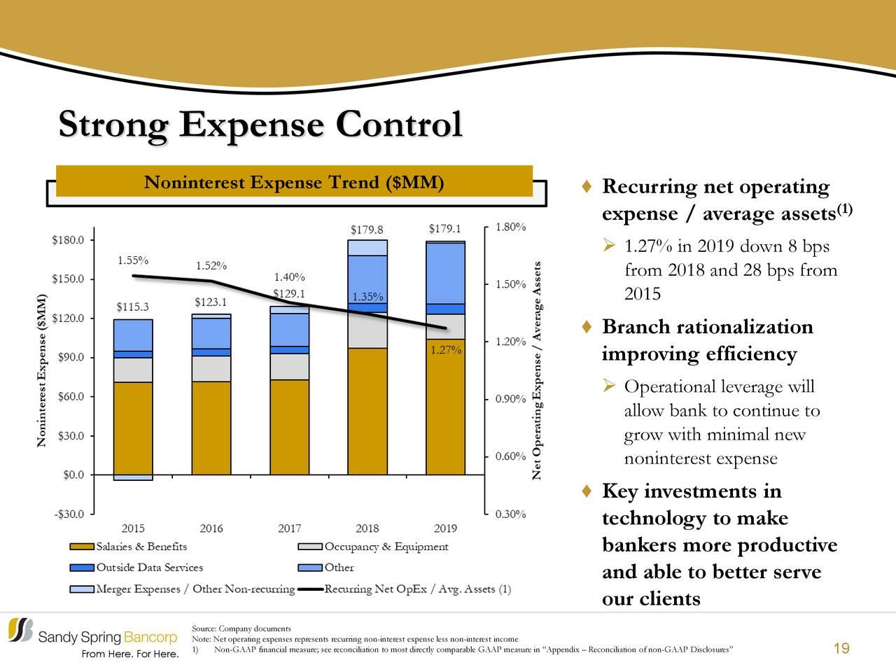 Fuerte control de gastos