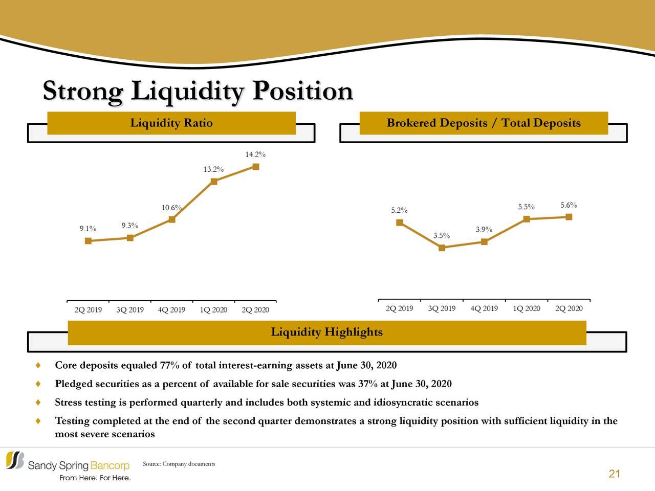 Fuerte posición de liquidez