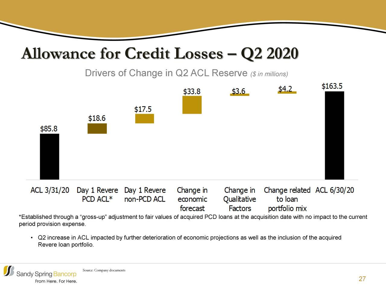 Estimación para pérdidas crediticias - segundo trimestre de 2020