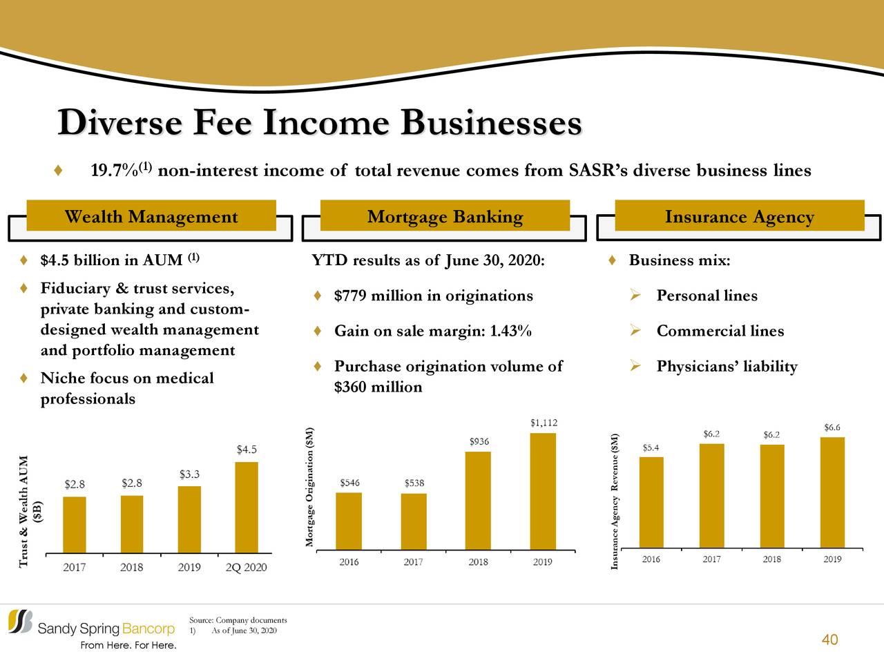 Empresas de ingresos por comisiones diversas