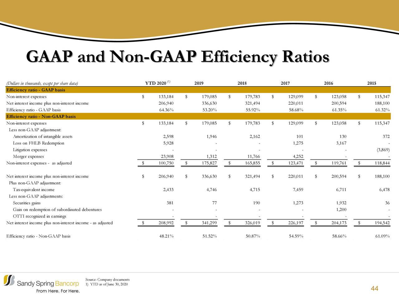 Ratios de eficiencia GAAP y no GAAP