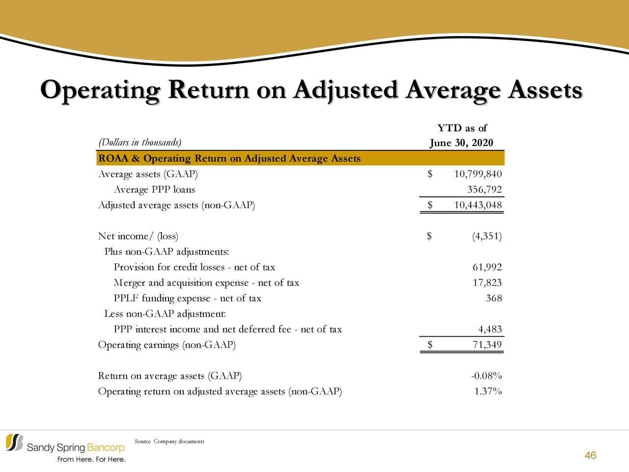 Retorno operativo sobre activos promedio ajustados