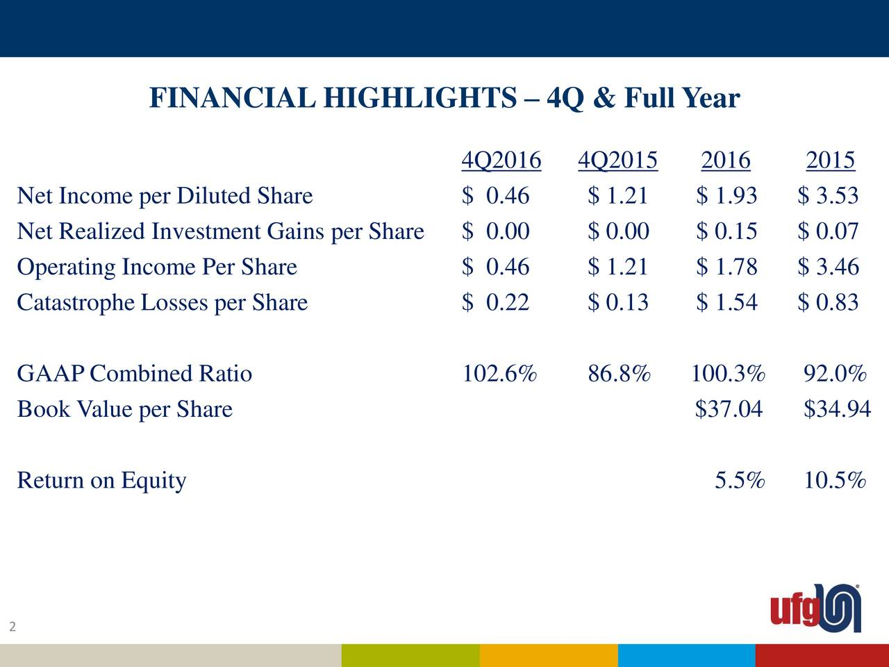 4Q2016 4Q2015 2016 2015 Net Income per Diluted Share $ 0.46 $ 1.21 $ 1.93 $ 3.53 Net Realized Investment Gains per Share $ 0.00 $ 0.00 $ 0.15 $ 0.07 Operating Income Per Share $ 0.46 $ 1.21 $ 1.78 $ 3.46 Catastrophe Losses per Share $ 0.22 $ 0.13 $ 1.54 $ 0.83 GAAP Combined Ratio 102.6% 86.8% 100.3% 92.0% Book Value per Share $37.04 $34.94 Return on Equity 5.5% 10.5% 2