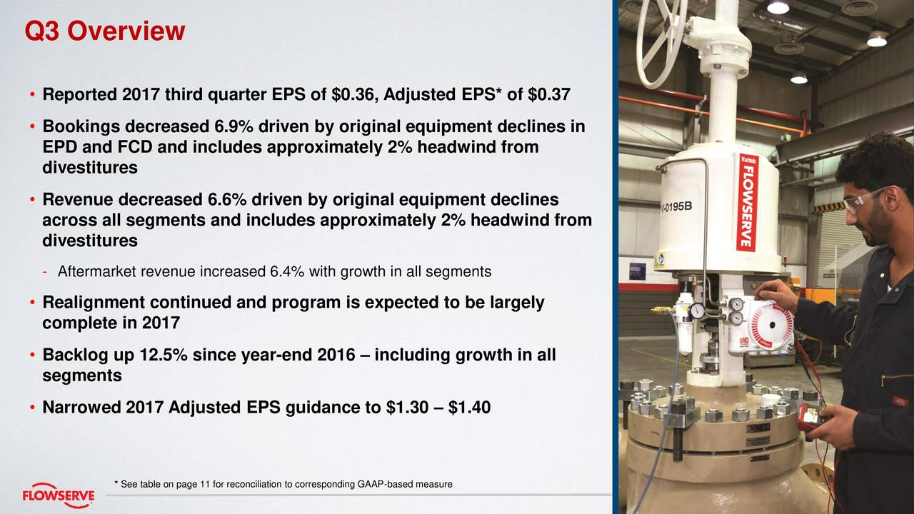 • Reported 2017 third quarter EPS of $0.36, Adjusted EPS* of $0.37 • Bookings decreased 6.9% driven by original equipment declines in EPD and FCD and includes approximately 2% headwind from divestitures • Revenue decreased 6.6% driven by original equipment declines across all segments and includes approximately 2% headwind from divestitures - Aftermarket revenue increased 6.4% with growth in all segments • Realignment continued and program is expected to be largely complete in 2017 • Backlog up 12.5% since year-end 2016 – including growth in all segments • Narrowed 2017 Adjusted EPS guidance to $1.30 – $1.40 * See table on page 11 for reconciliation to corresponding GAAP-based measure Flowserve Q3 2017 Earnings Conference Calll