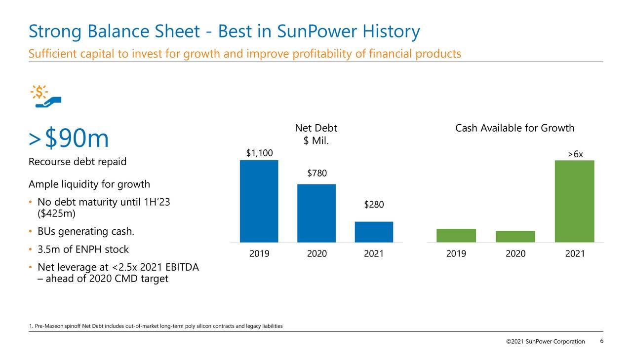 Strong Balance Sheet - Best in SunPower History