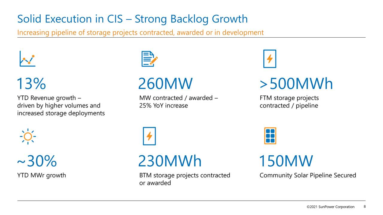 Solid Execution in CIS – Strong Backlog Growth