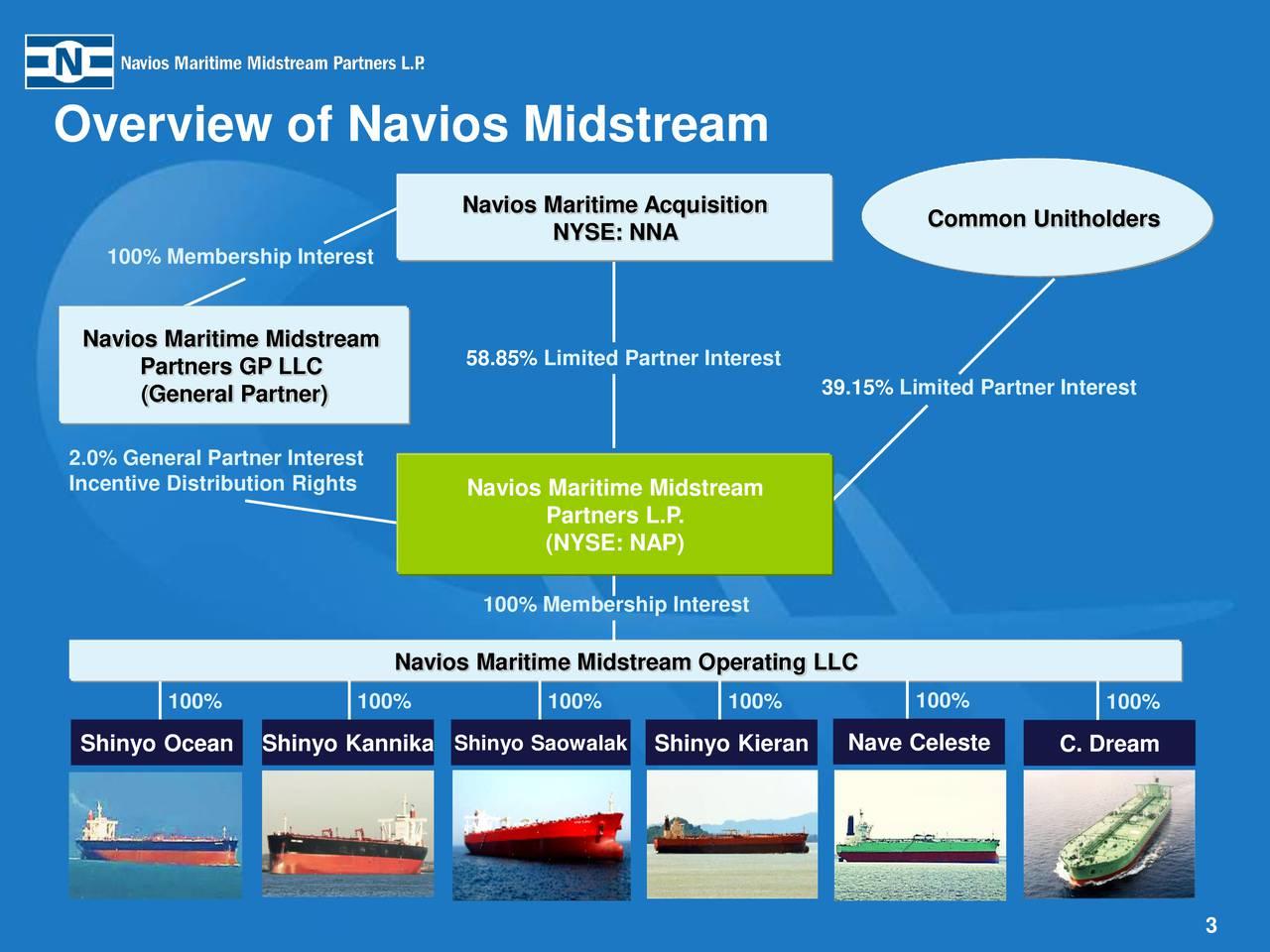 Overview of Navios Midstream Navios Maritime Acquisition Common Unitholders NYSE: NNA 100% Membership Interest Navios Maritime Midstream Partners GP LLC 58.85% Limited Partner Interest (General Partner) 39.15% Limited Partner Interest 2.0% General Partner Interest Incentive Distribution Rights Navios Maritime Midstream Partners L.P. (NYSE: NAP) 100% Membership Interest Navios Maritime Midstream Operating LLC 100% 100% 100% 100% 100% 100% Shinyo Ocean Shinyo Kannika Shinyo Saowalak Shinyo Kieran Nave Celeste C. Dream 3