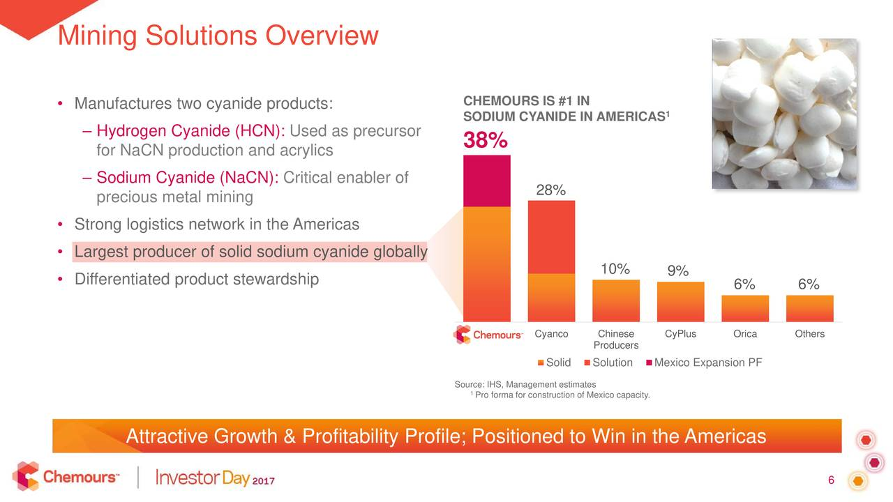 Chemours (CC) Investor Presentation - Slideshow - The