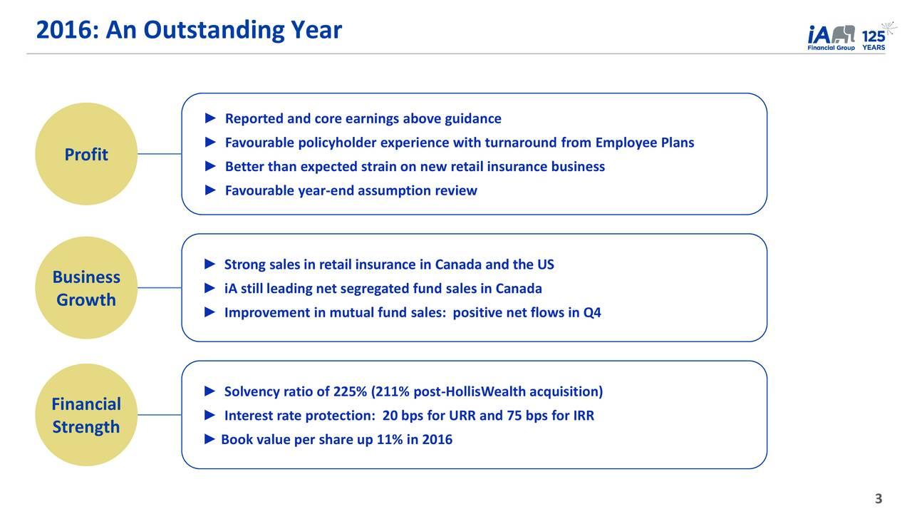 Reported and core earnings above guidance Favourable policyholder experience with turnaround from Employee Plans Profit  Better than expected strain on new retail insurance business Favourable year-end assumption review Strong sales in retail insurance in Canada and the US Business Growth  iA still leading net segregated fund sales in Canada Improvement in mutual fund sales: positive net flows in Q4 Solvency ratio of 225% (211% post-HollisWealth acquisition) Financial  Interest rate protection: 20 bps for URR and 75 bps for IRR Strength Book value per share up 11% in 2016 3