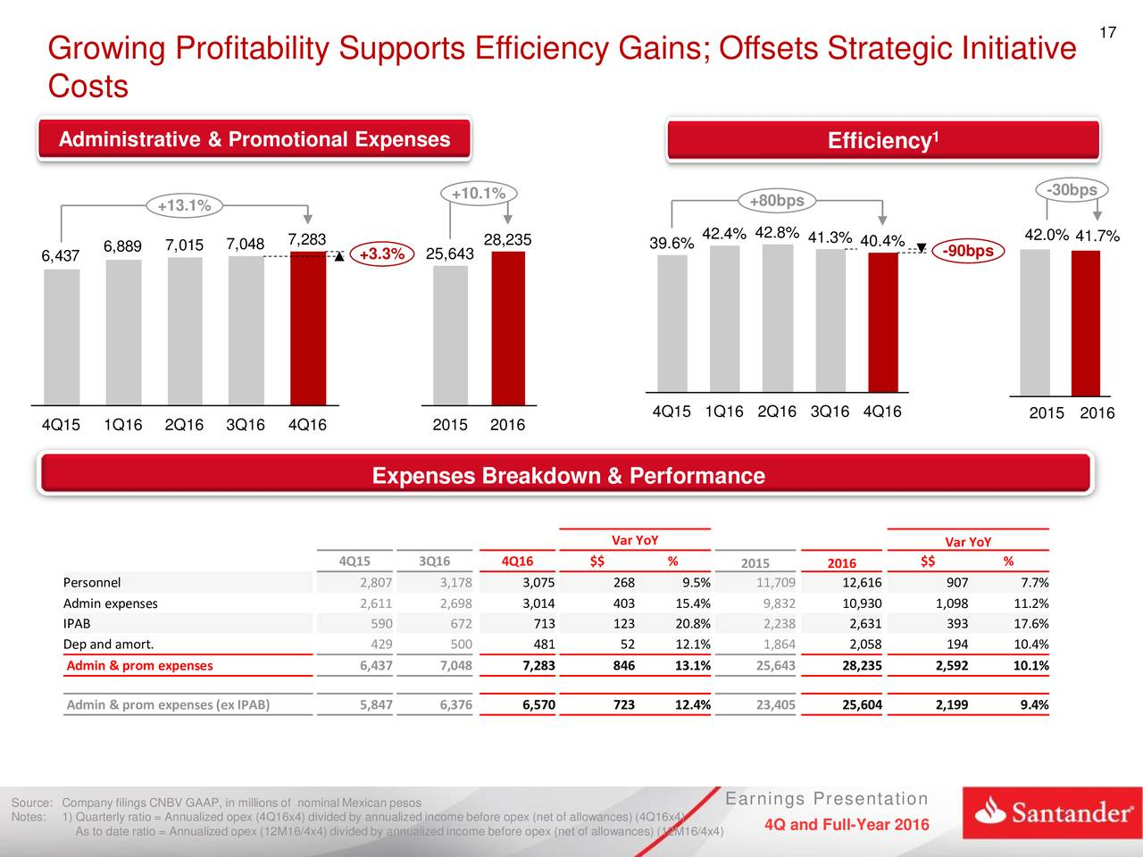 grupo santander a strategic analysis View miguel del río florentino's profile associate in strategic planning grupo santander • credit risk analysis and admission of transactions.