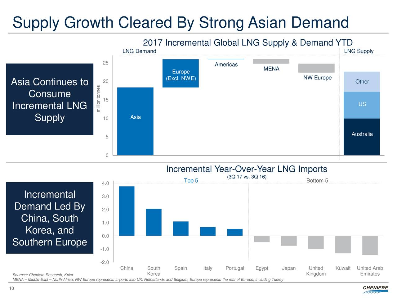 Cheniere energy partners lp holdings llc ipo