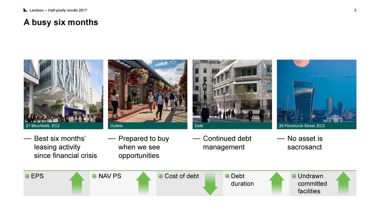 What analysts think about Land Securities Group plc's (LSE:LAND) future?