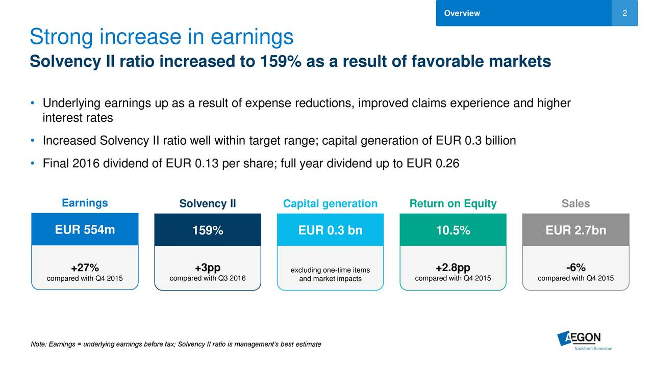 Strong increase in earnings Solvency II ratio increased to 159% as a result of favorable markets Underlying earnings up as a result of expense reductions, improved claims experience and higher interest rates Increased Solvency II ratio well within target range; capital generation of EUR 0.3 billion Final 2016 dividend of EUR 0.13 per share; full year dividend up to EUR 0.26 Earnings Solvency II Capital generation Return on Equity Sales EUR 554m 159% EUR 0.3 bn 10.5% EUR 2.7bn +27% +3pp excluding one-time items +2.8pp -6% compared with Q4 2015 compared with Q3 2016 and market impacts compared with Q4 2015 compared with Q4 2015 Note: Earnings = underlying earnings before tax; Solvency II ratio is managements best estimate