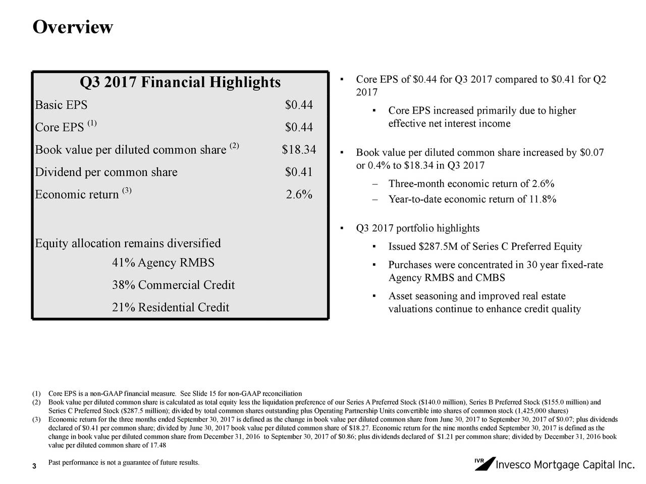 Q3 2017 Financial Highlights ▪ Core EPS of $0.44 for Q3 2017 compared to $0.41 for Q2 2017 Basic EPS $0.44 ▪ Core EPS increased primarily due to higher Core EPS (1) $0.44 effective net interest income Book value per diluted common share (2) $18.34 ▪ Book value per diluted common share increased by $0.07 Dividend per common share $0.41 or 0.4% to $18.34 in Q3 2017 – Three-month economic return of 2.6% Economic return (3) 2.6% – Year-to-date economic return of 11.8% ▪ Q3 2017 portfolio highlights Equity allocation remains diversified ▪ Issued $287.5M of Series C Preferred Equity 41%Agency RMBS ▪ Purchases were concentrated in 30 year fixed-rate Agency RMBS and CMBS 38% Commercial Credit ▪ Asset seasoning and improved real estate 21% Residential Credit valuations continue to enhance credit quality (1) Core EPS is a non-GAAP financial measure. See Slide 15 for non-GAAP reconciliation (2) Series C Preferred Stock ($287.5 million); divided by total common shares outstanding plus Operating Partnership Units convertible into shares of common stock (1,425,000 shares)0 million) and (3) Economic return for the three months ended September 30, 2017 is defined as the change in book value per diluted common share from June 30, 2017 to September 30, 2017 of $0.07; plus dividends declared of $0.41 per common share; divided by June 30, 2017 book value per diluted common share of $18.27. Economic return for the nine months ended September 30, 2017 is defined as the change in book value per diluted common share from December 31, 2016 to September 30, 2017 of $0.86; plus dividends declared of $1.21 per common share; divided by December 31, 2016 book value per diluted common share of 17.48 Past performance is not a guarantee of future results. 3