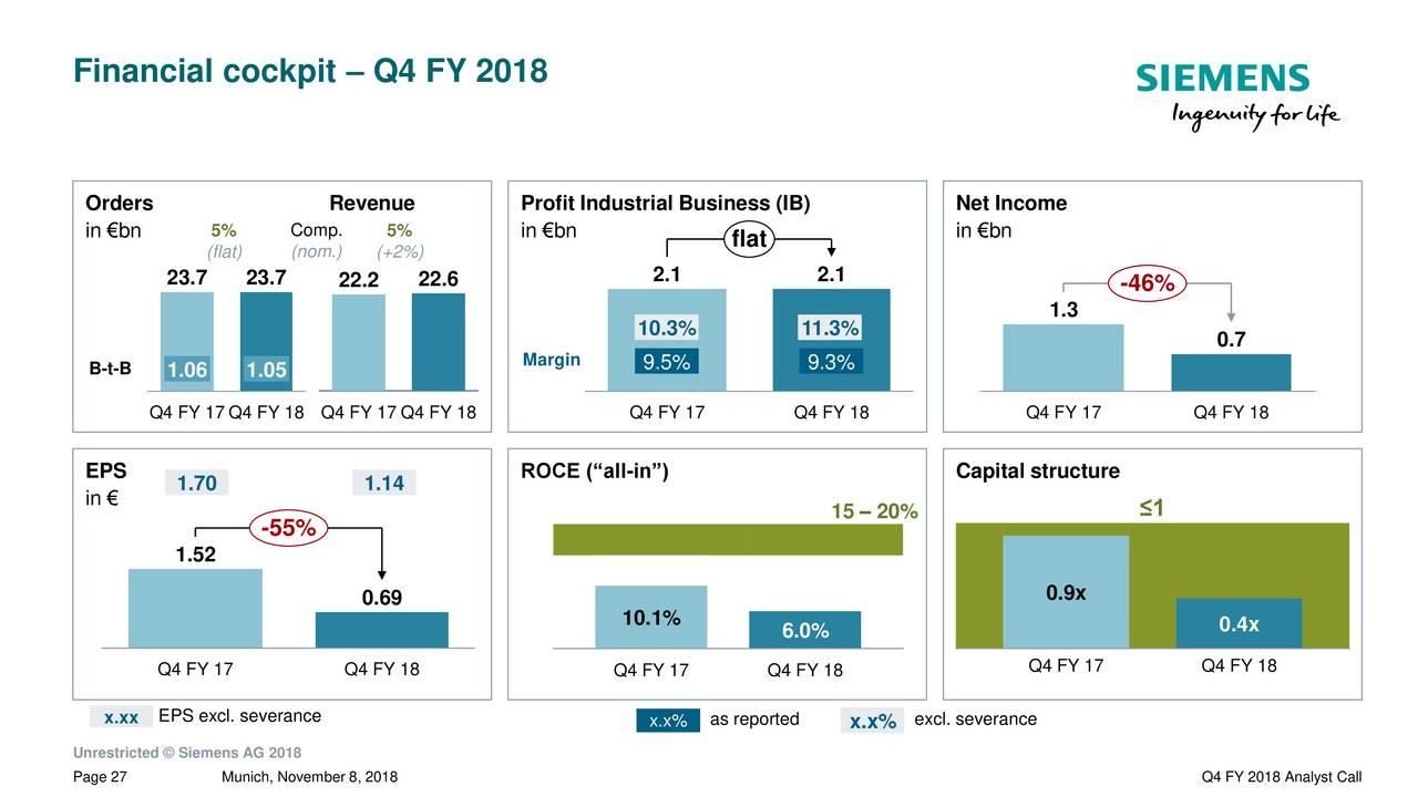 Siemens AG ADR 2018 Q4
