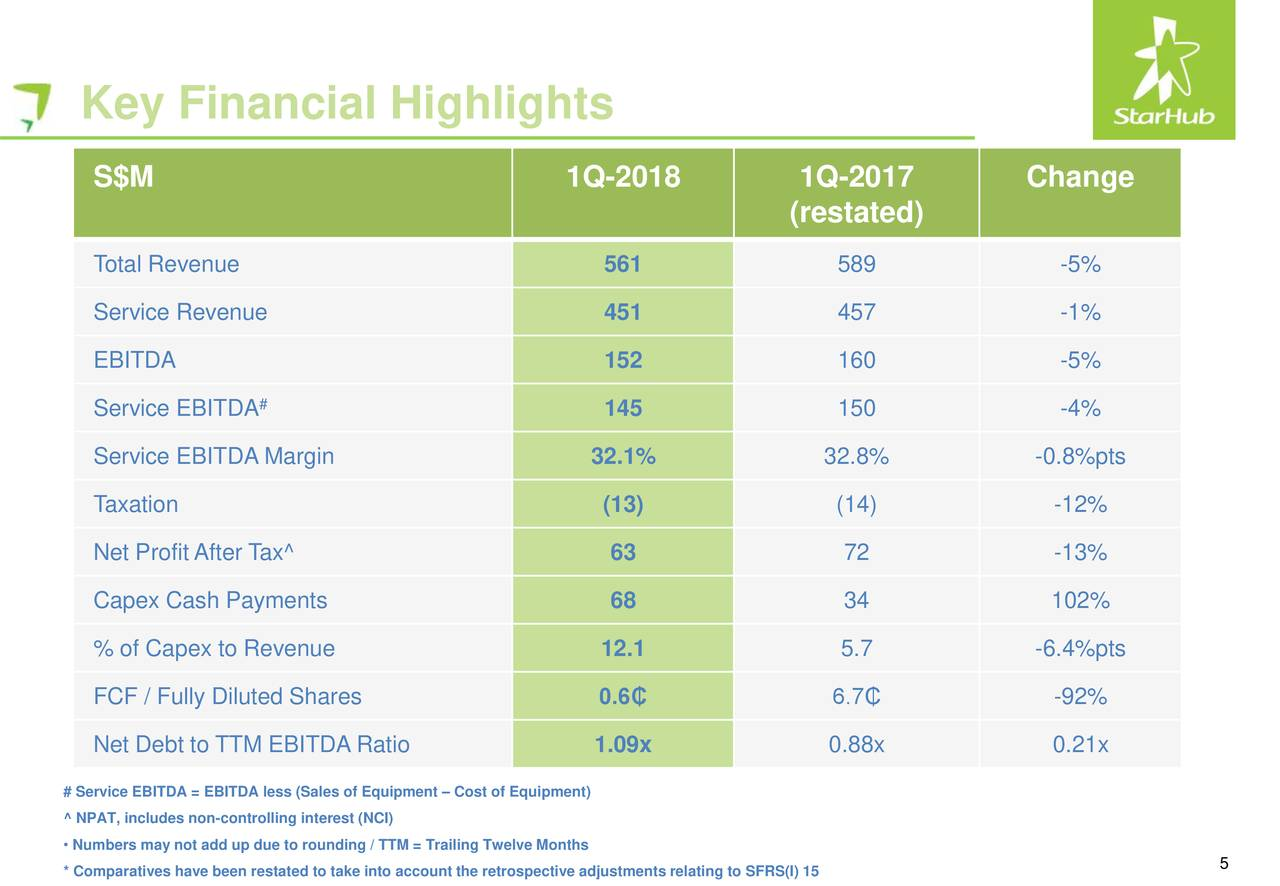 financial analysis starhub Dbs research attempted a fair value analysis of starhub, and they reached the following conclusion:  financial horse was started to demystify financial investments .