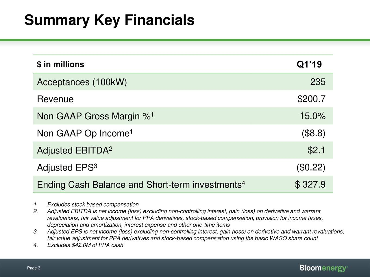 $ in millions Q1'19 Acceptances (100kW) 235 Revenue $200.7 1 15.0% Non GAAP Gross Margin % 1 Non GAAP Op Income ($8.8) Adjusted EBITDA 2 $2.1 Adjusted EPS 3 ($0.22) Ending Cash Balance and Short-term investments 4 $ 327.9 1. Excludes stock based compensation 2. Adjusted EBITDA is net income (loss) excluding non-controlling interest, gain (loss) on derivative and warrant depreciation and amortization, interest expense and other one-time itemspensation, provision for income taxes, 3. Adjusted EPS is net income (loss) excluding non-controlling interest, gain (loss) on derivative and warrant revaluations, fair value adjustment for PPA derivatives and stock-based compensation using the basic WASO share count 4. Excludes $42.0M of PPA cash Page 3