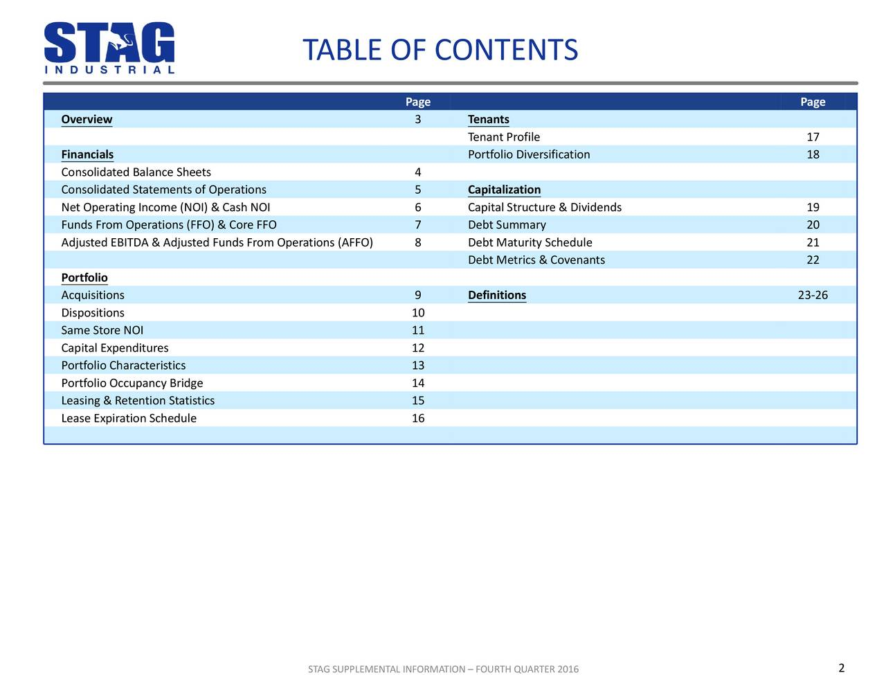 Page Page Overview 3 Tenants Tenant Profile 17 Financials Portfolio Diversification 18 Consolidated Balance Sheets 4 Consolidated Statements of Operations 5 Capitalization Net Operating Income (NOI) & Cash NOI 6 Capital Structure & Dividends 19 Funds From Operations (FFO) & Core FFO 7 Debt Summary 20 Adjusted EBITDA & Adjusted Funds From Operations (AFFO) 8 Debt Maturity Schedule 21 Debt Metrics & Covenants 22 Portfolio Acquisitions 9 Definitions 23-26 Dispositions 10 Same Store NOI 11 Capital Expenditures 12 Portfolio Characteristics 13 Portfolio Occupancy Bridge 14 Leasing & Retention Statistics 15 Lease Expiration Schedule 16