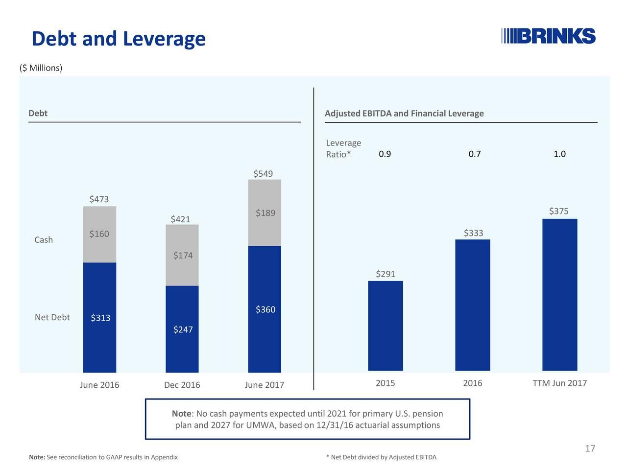 debt and leverage ratio
