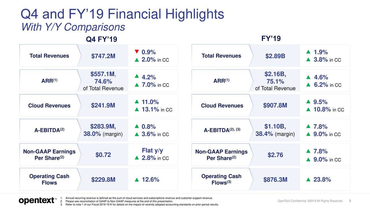 Q4 and FY'19 Financial Highlights