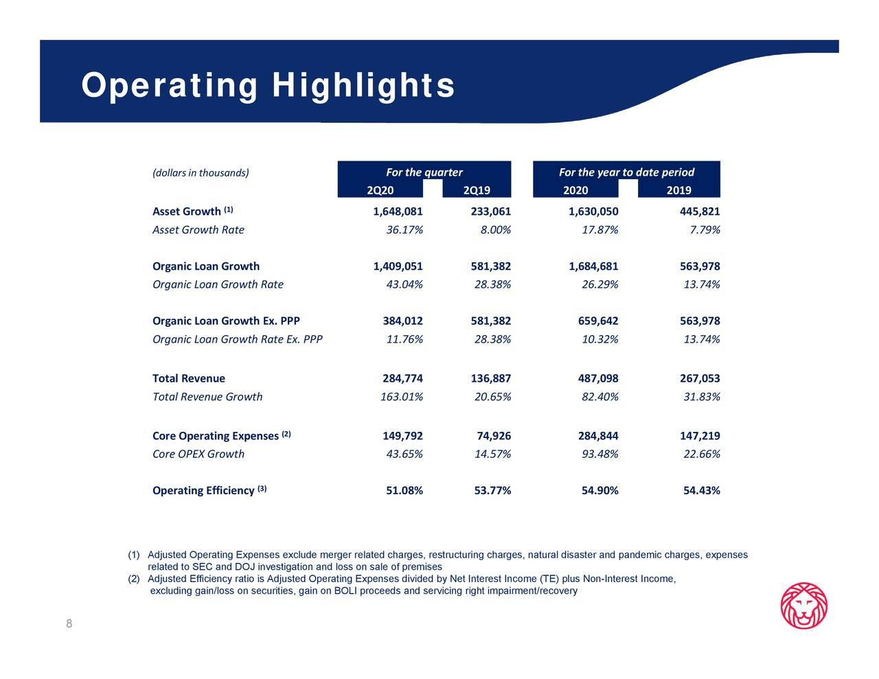 Ameris Bancorp 2020 Q2 Results Earnings Call Presentation